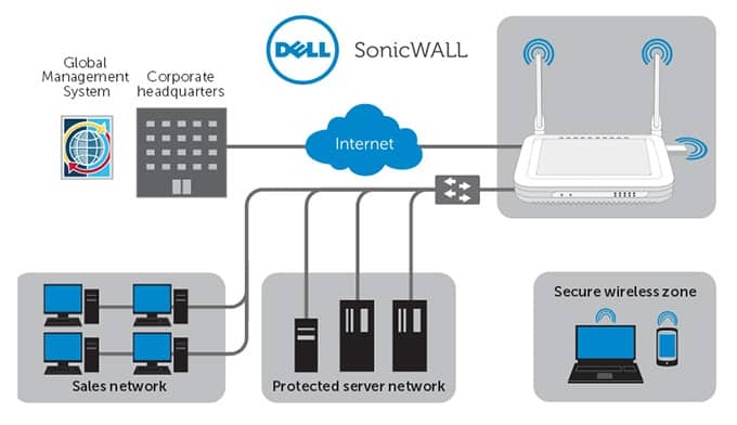 Dell Sonicwall Unified threat management (UTM)