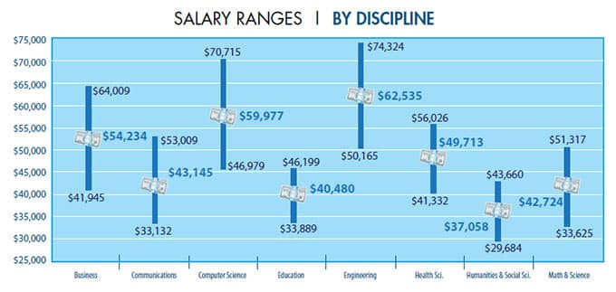 salary-ranges-by-discipline