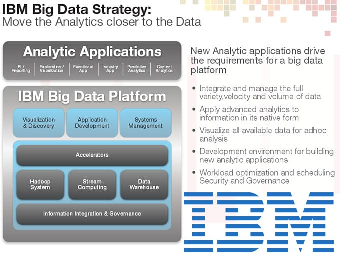 IBM – Big Data Ecosystem