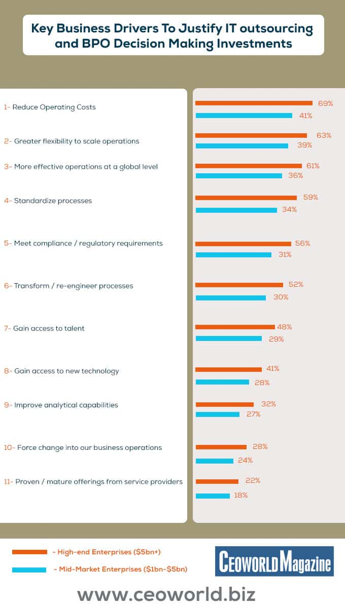 Key Business Drivers To Justify IT outsourcing And BPO Decision Making Investments