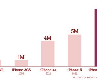 Yeah, So It Turns Out Apple Sold Nine Million iPhone 5s And iPhone 5c Handsets