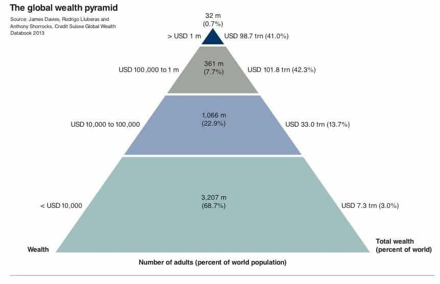Global-Wealth-Pyramid