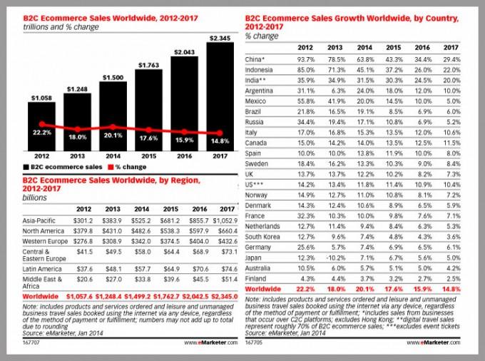 World's e-commerce spending