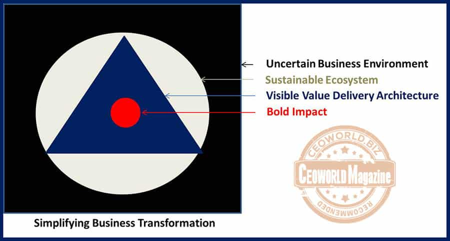 Simplifying Business Transformation