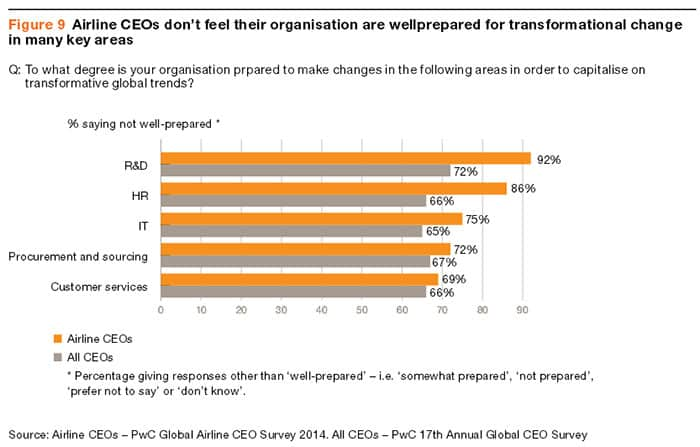 PwC-Global-Airline-CEO-Survey-2014