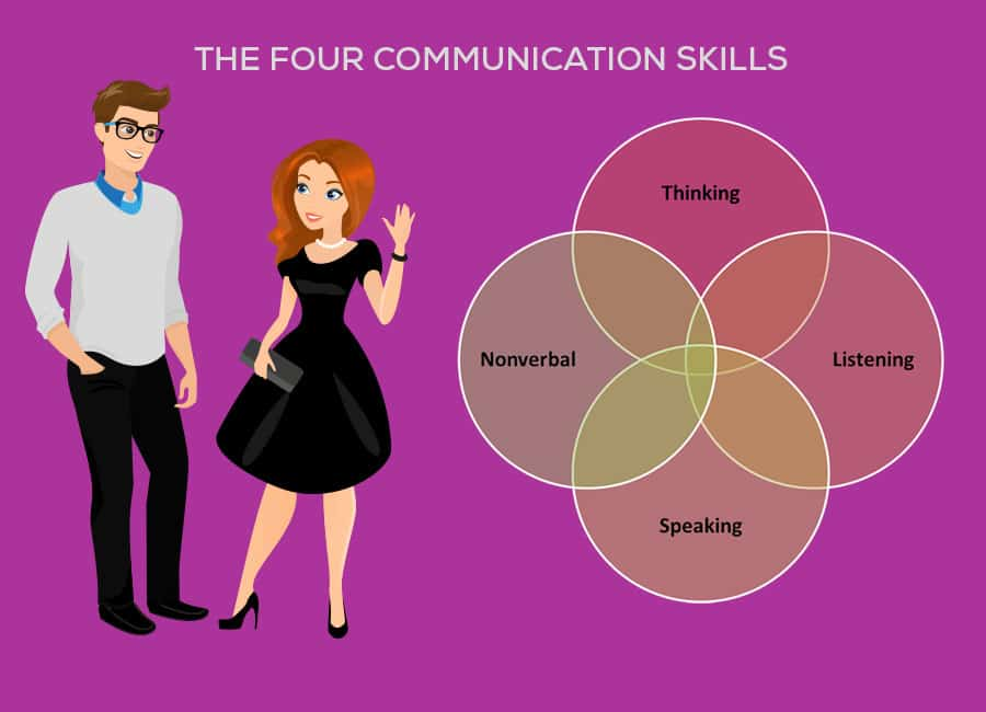 the-four-communication-skills