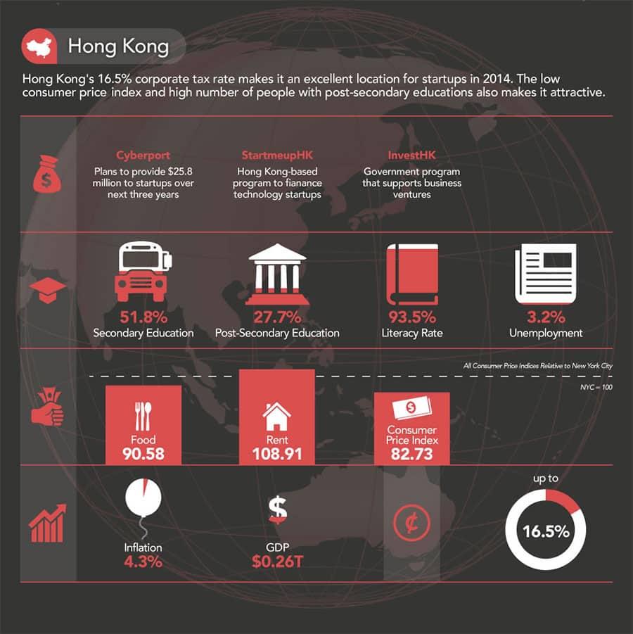 Hong-Kong-Launch-A-Startup