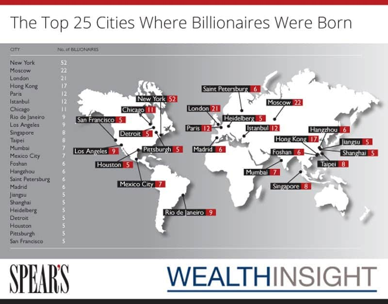 Top 25 Cities Where The Most Billionaires Were Born