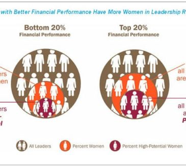 Organizations with Better Financial Performance Have More Women in Leadership Roles
