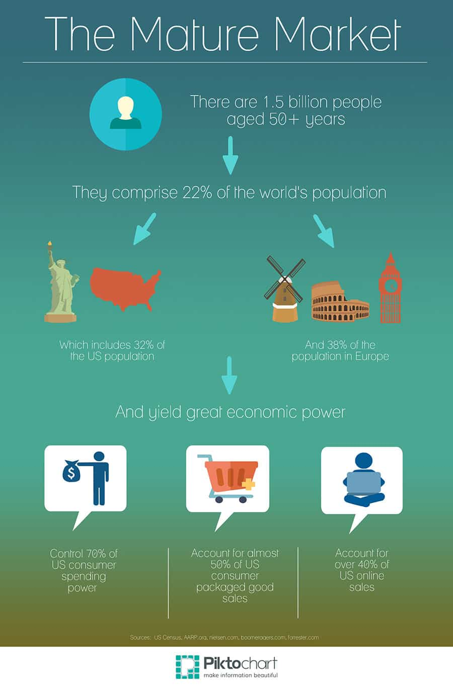 The Mature Market World economy infographic