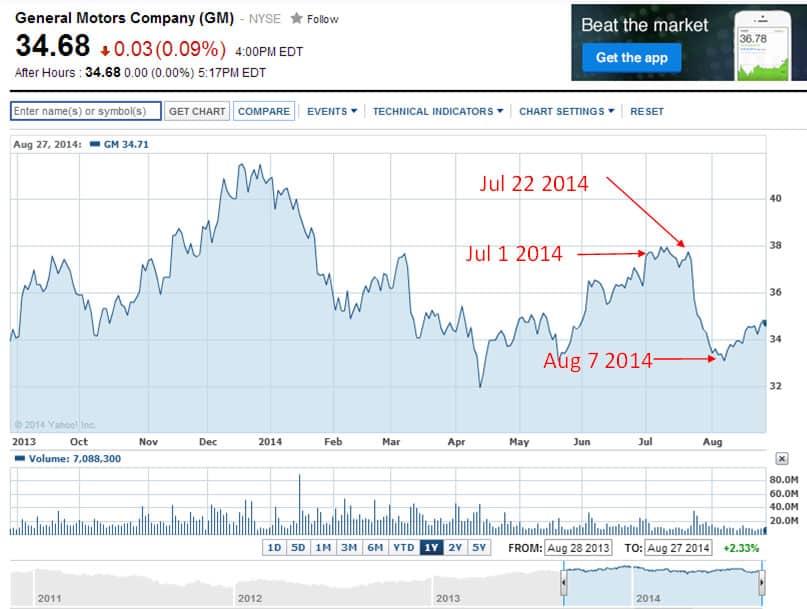 GM-chart-Yahoo-Finance