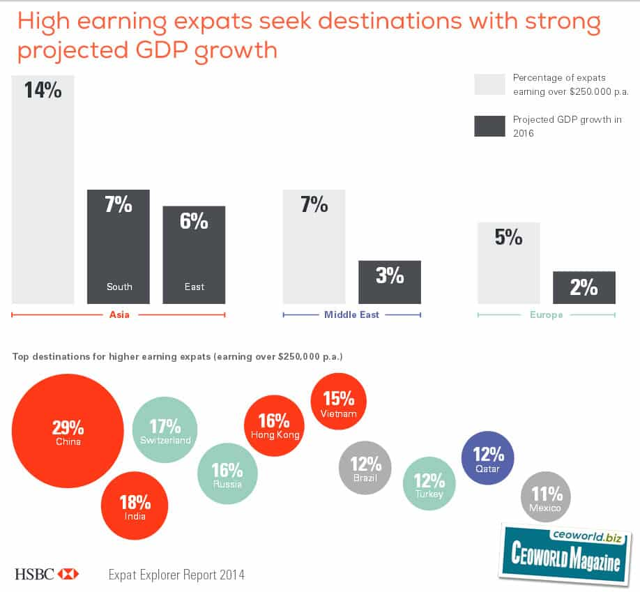 High earning expats