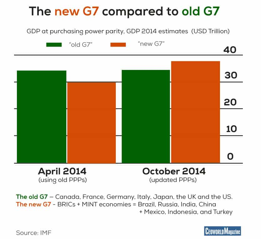 The new G7 compared to old G7