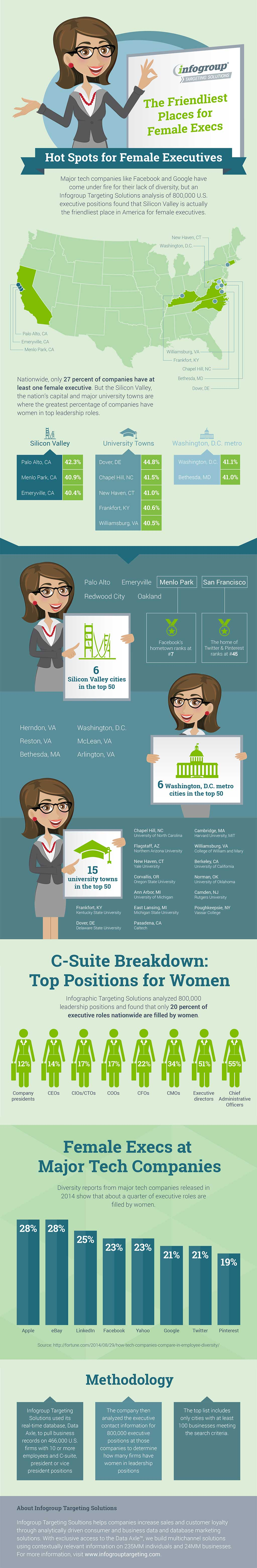 infographic representation of the female exec-friendly cities