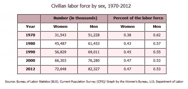 labor force by sex, 1970-2012