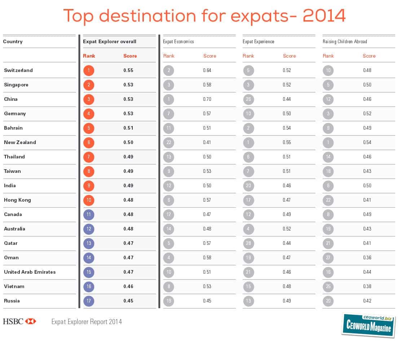 top destination for expats