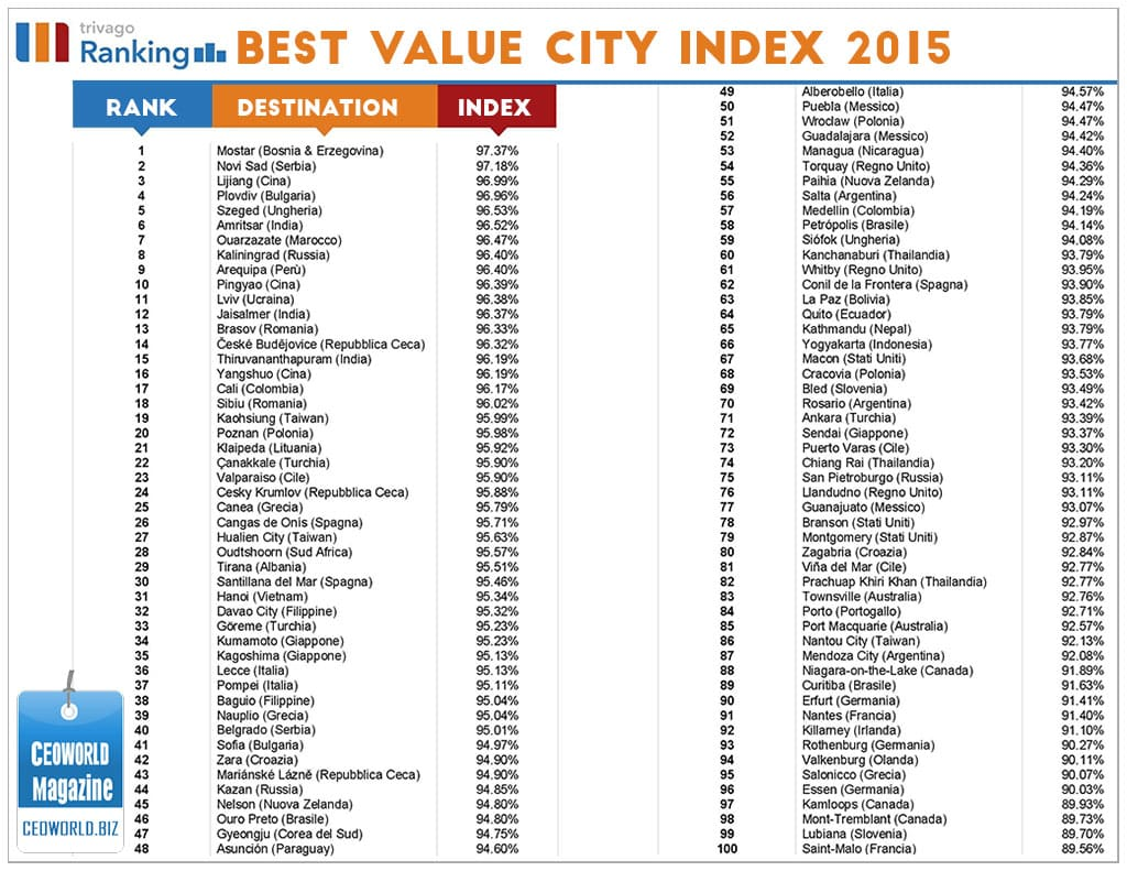 Top 100 Best Value Cities In The World For 2015