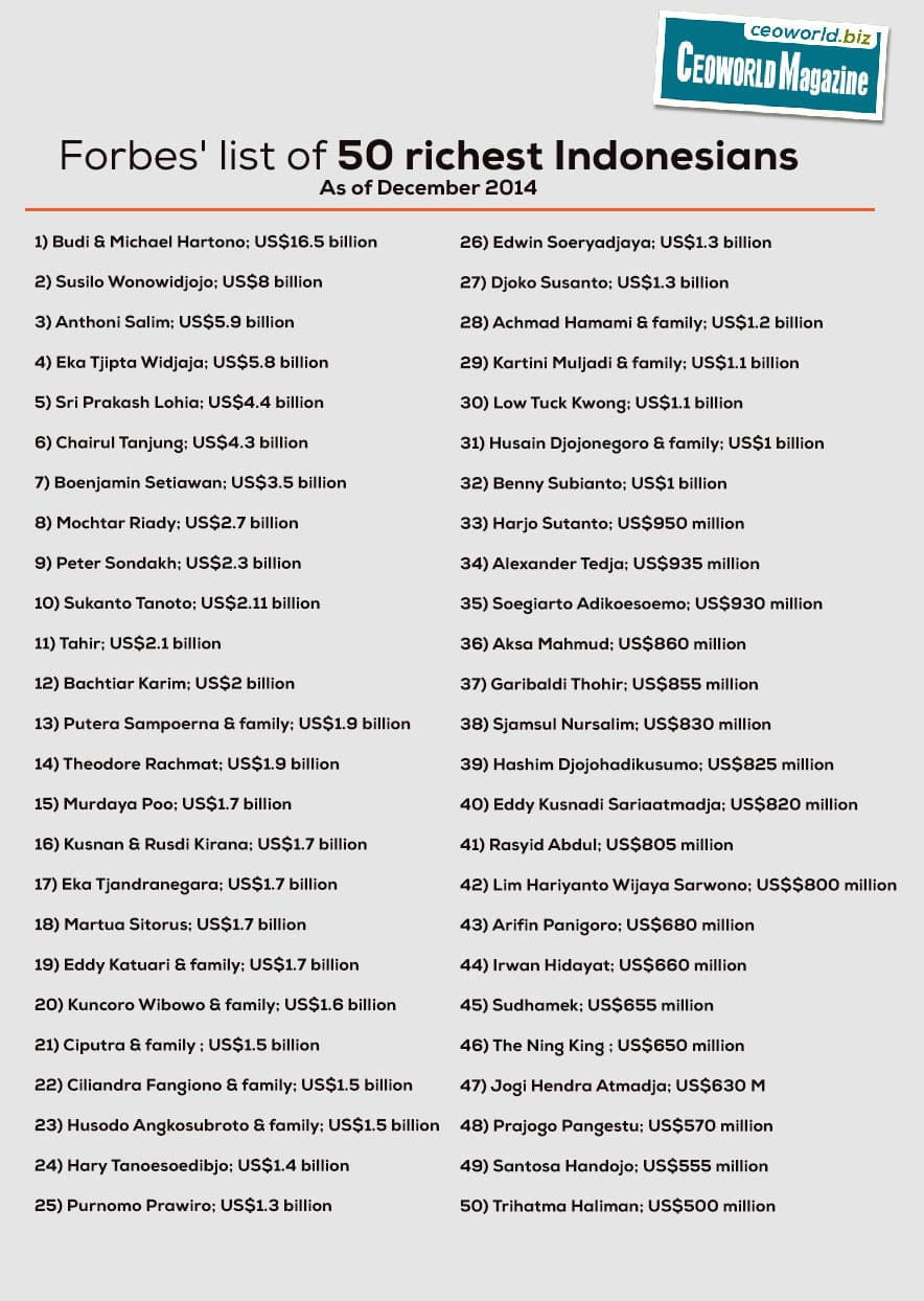 Forbes list of 50 richest Indonesians 2014