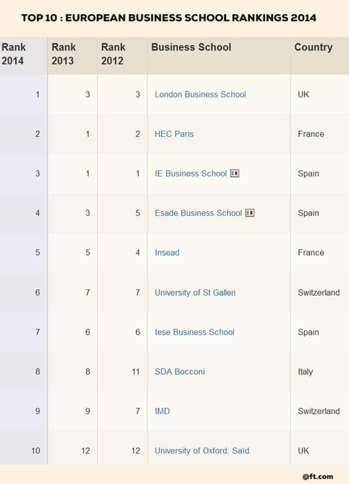top 10 business schools in Europe 2014