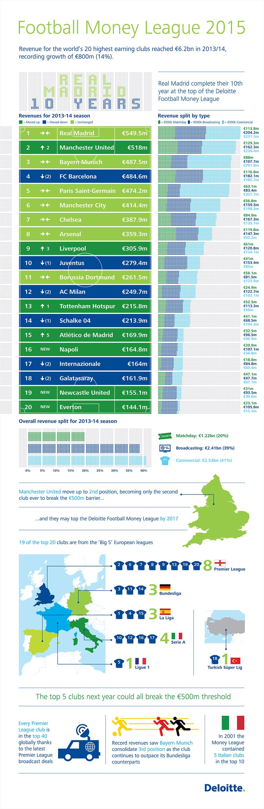Deloitte Football Money League 2015 infographic
