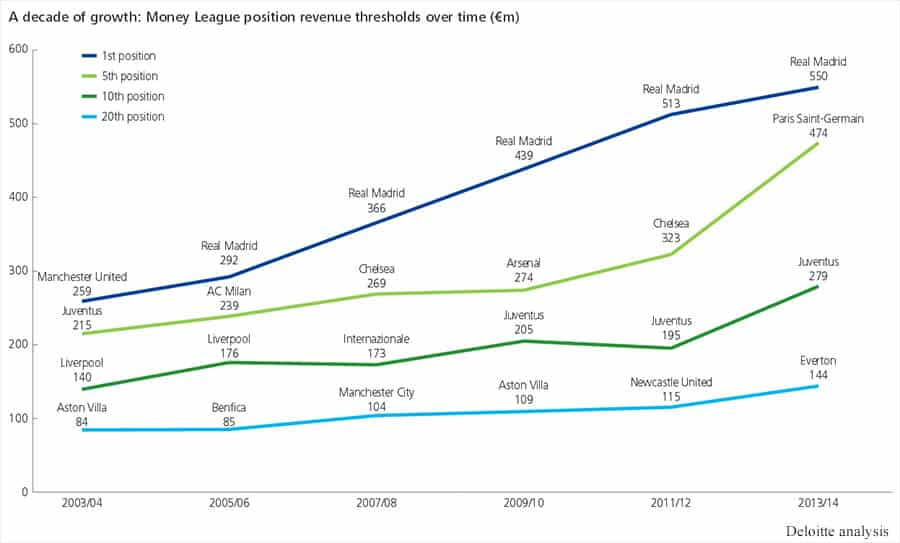 Deloitte football Money League positio