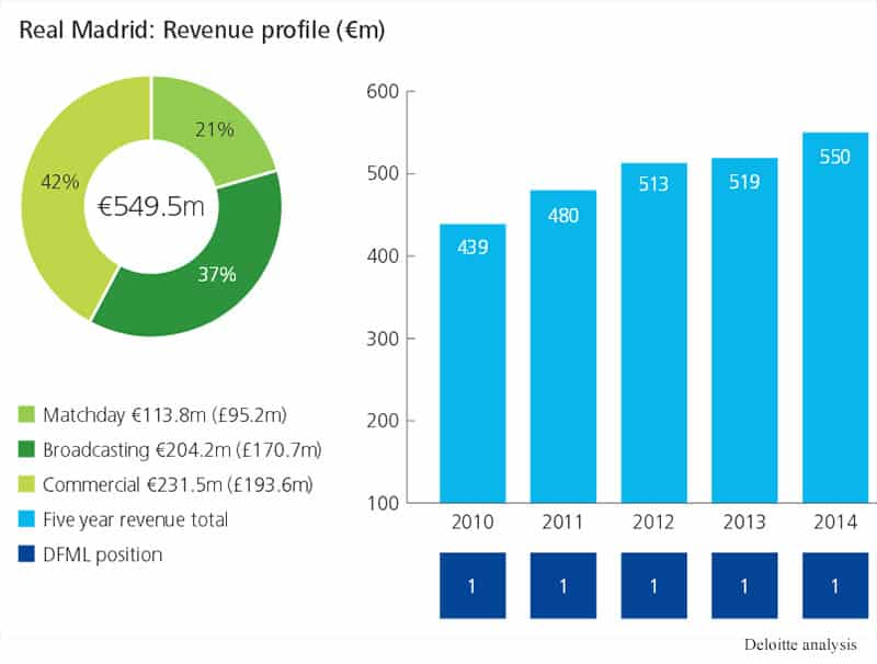 Real Madrid: Revenue profile