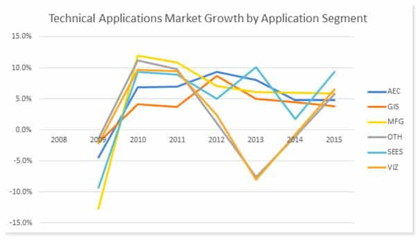Technical Applications Market Growth by Application Segment