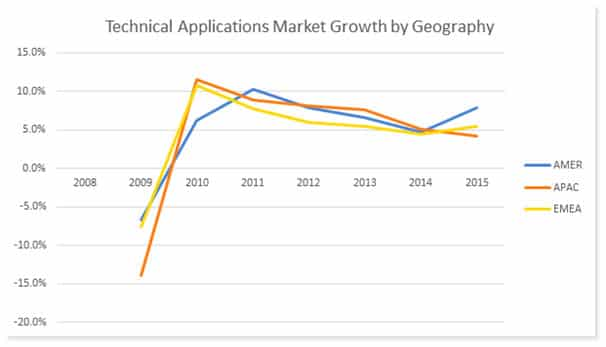 Technical Applications Market Growth by Geography