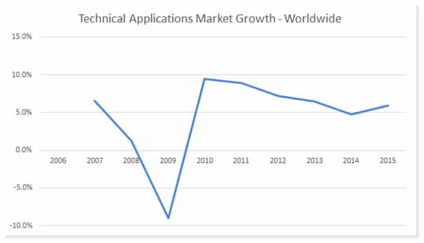 Technical Applications Market, Worldwide Growth