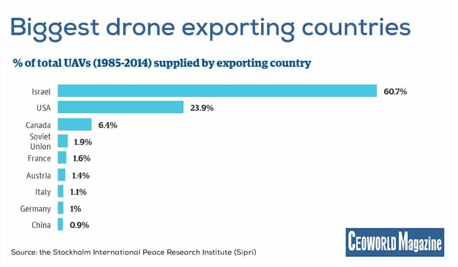 Biggest drone exporting countries
