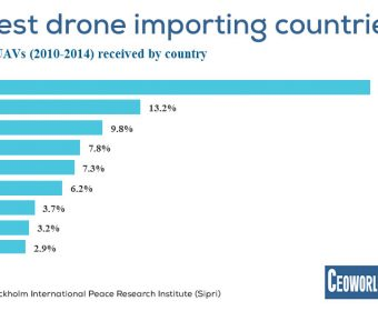 Global Drone Trade: World's Largest Importing And Exporting Countries