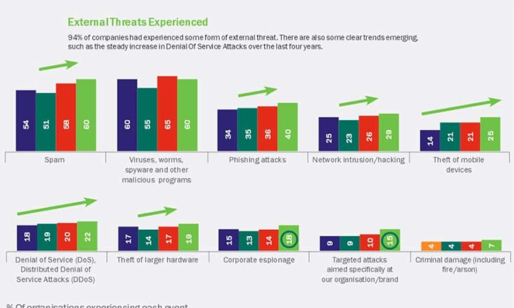 External Threats to IT security