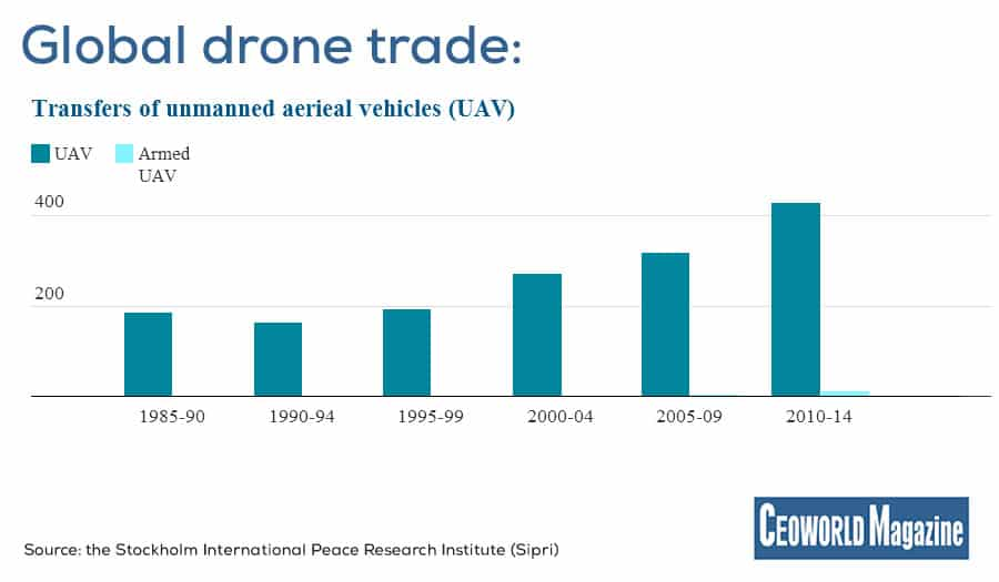 Global drone trade