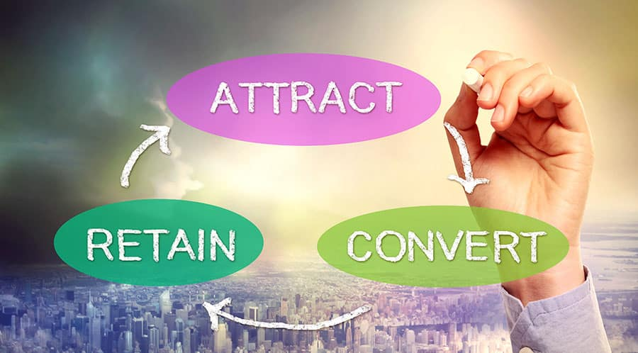 How to Attract, Convert, and Retain Customers - Business Sales Cycle