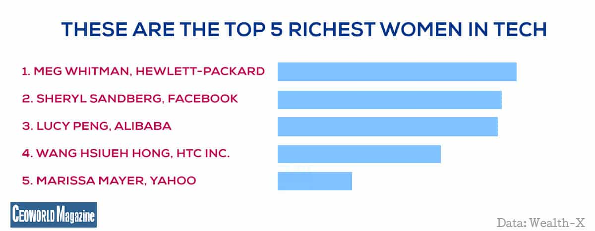 The top 5 richest women in tech