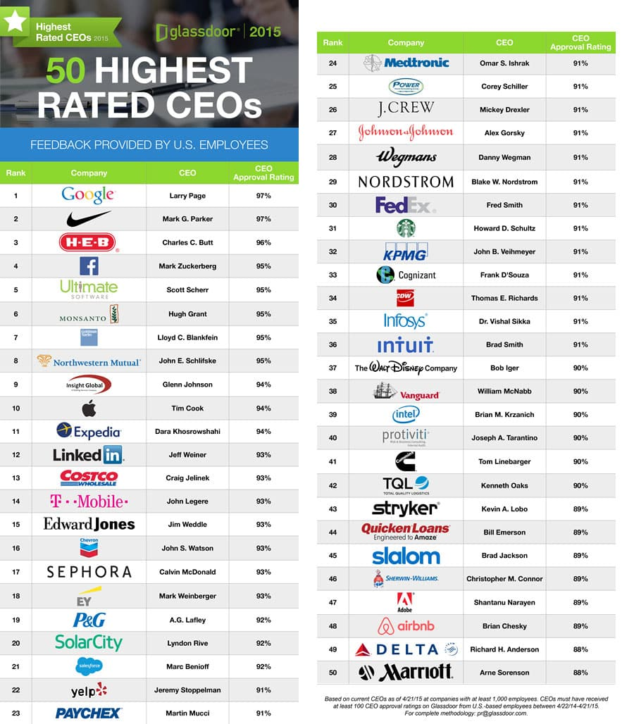 50 Highest Rated CEOs 2015
