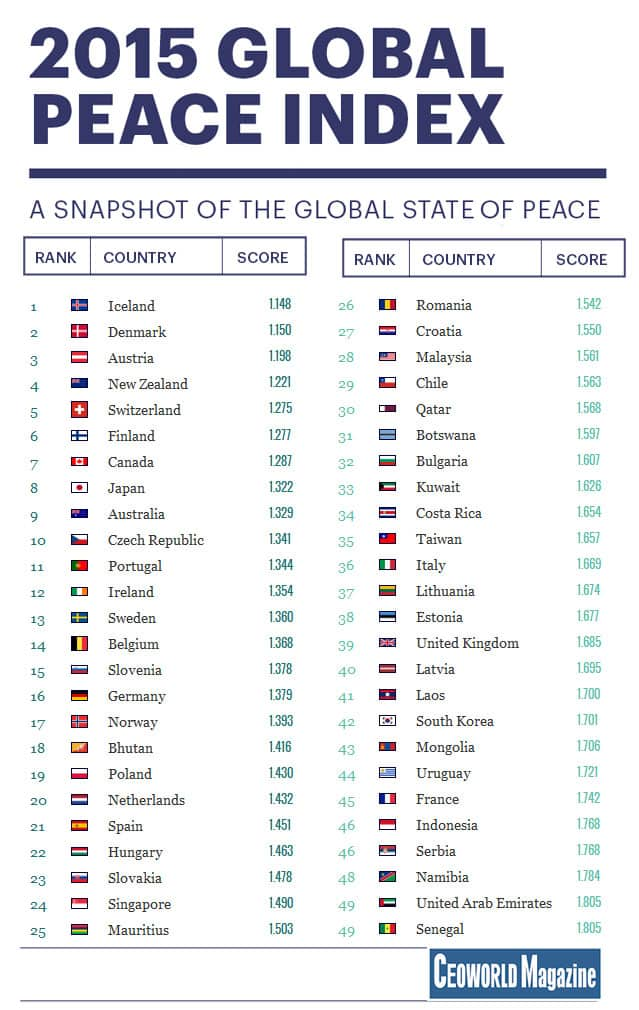 Top 50 most peaceful country in the world