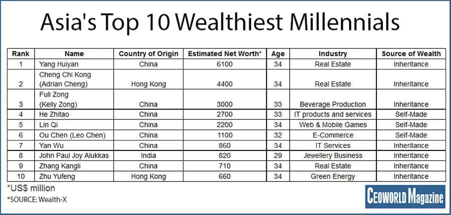 Super Rich Millennials in Asia