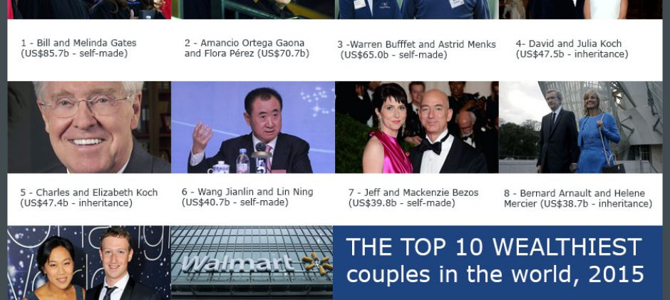 The Top 10 Richest Couples In The World, 2015