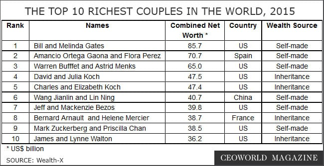 Top 10 wealthiest Couples In The World, 2015