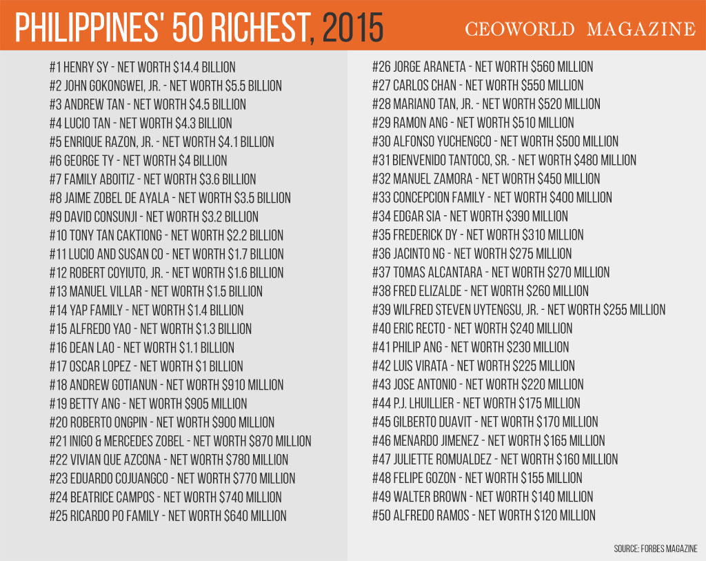 The 50 richest persons in the Philippines for 2015