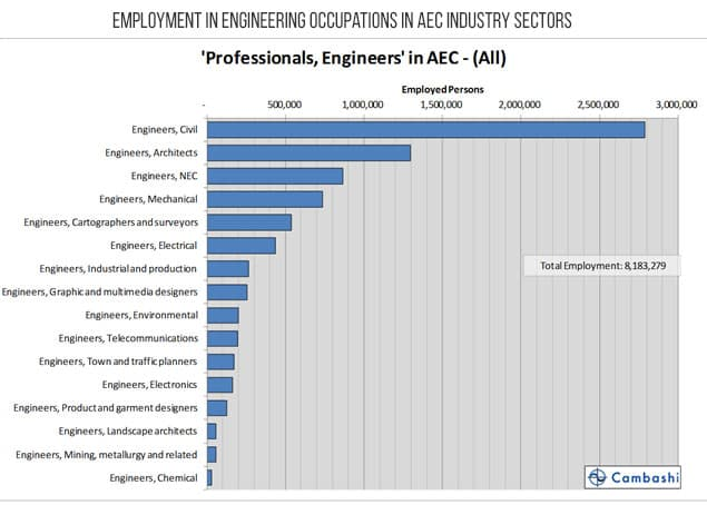 Employment in engineering occupations in AEC industry sectors