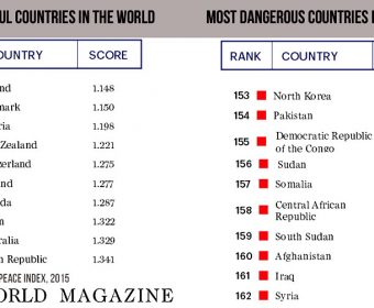 The World's Top 10 Most Dangerous Nations: Least Peaceful Countries Of 2015