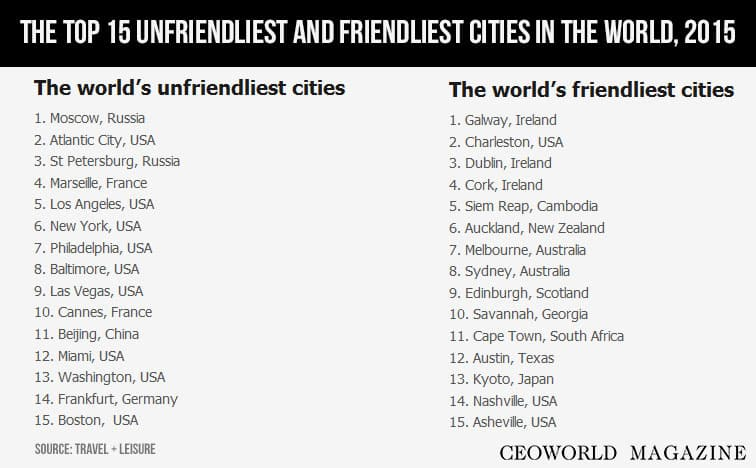 Top 15 unfriendliest and friendliest cities in the world, 2015