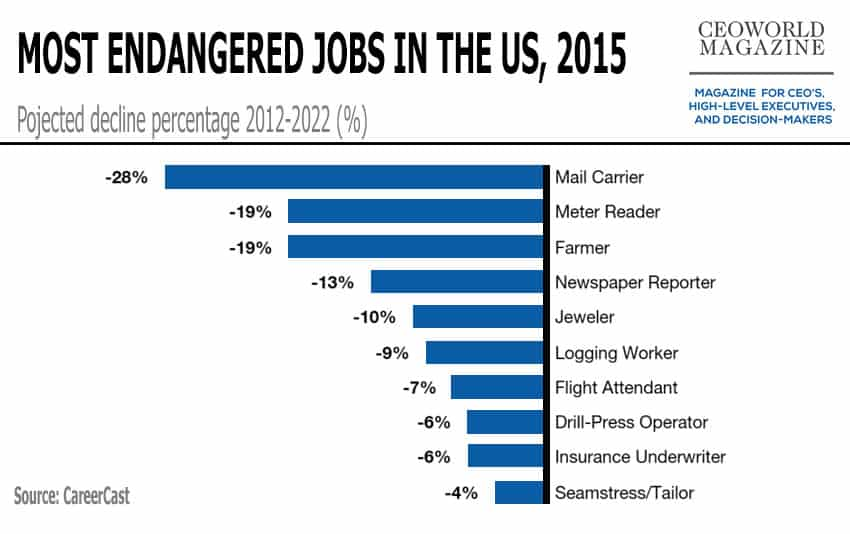 The 10 Most Endangered Jobs In 2015