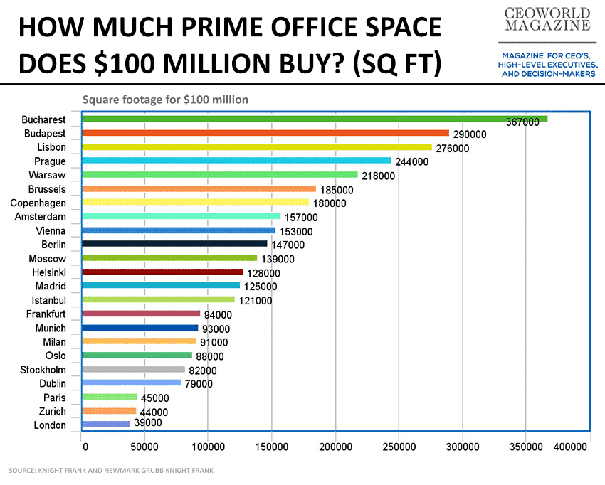 HOW MUCH PRIME OFFICE SPACE DOES $100 MILLION BUY