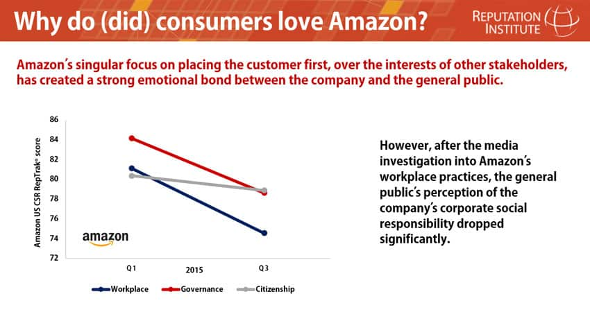 Why Do (Did) Consumers Love Amazon