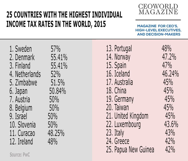 25 countries with the highest individual income tax rates in the world, 2015