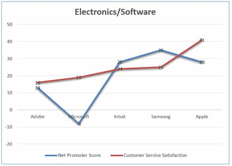 Customer Service Satisfaction Electronics and Software