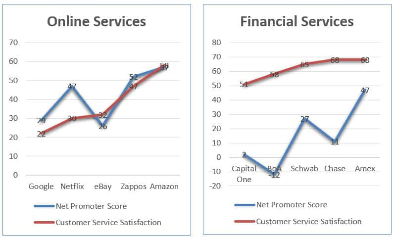 Customer service satisfaction Online Financial Servies